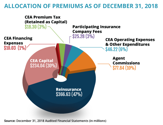 Most of the funds CEA collects from premiums are reinvested into the business of insuring policyholders, not overhead. By law, only 6 percent of CEA's premium income can be spent on operating expenses.