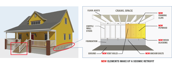 Cripple Wall Bracing - Cripple walls are short walls that rest on a house's foundation and support the floor and exterior walls. When these walls are not braced, they may shift during an earthquake.